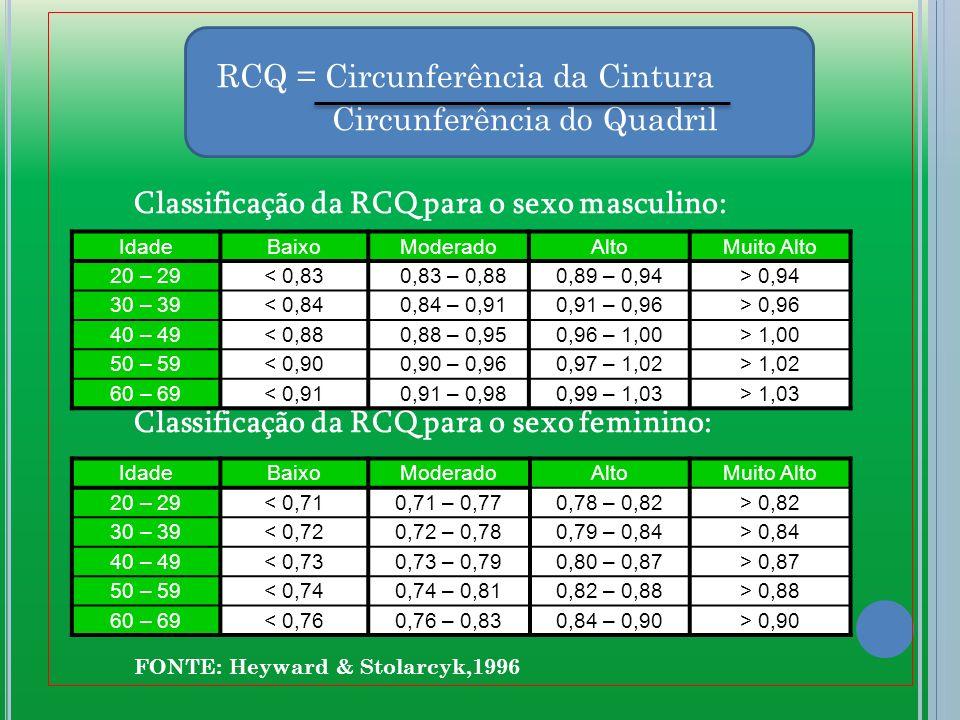 RCQ = Circunferência da Cintura Circunferência do Quadril Classificação da RCQ para o sexo masculino: Classificação da RCQ para o sexo feminino: FONTE: Heyward & Stolarcyk,1996 IdadeBaixo Moderado AltoMuito Alto 20 – 29< 0,83 0,83 – 0,88 0,89 – 0,94> 0,94 30 – 39< 0,84 0,84 – 0,91 0,91 – 0,96> 0,96 40 – 49< 0,88 0,88 – 0,95 0,96 – 1,00> 1,00 50 – 59< 0,90 0,90 – 0,96 0,97 – 1,02> 1,02 60 – 69< 0,91 0,91 – 0,980,99 – 1,03> 1,03 IdadeBaixoModeradoAltoMuito Alto 20 – 29< 0,710,71 – 0,770,78 – 0,82> 0,82 30 – 39< 0,720,72 – 0,780,79 – 0,84> 0,84 40 – 49< 0,730,73 – 0,790,80 – 0,87> 0,87 50 – 59< 0,740,74 – 0,810,82 – 0,88> 0,88 60 – 69< 0,760,76 – 0,830,84 – 0,90> 0,90