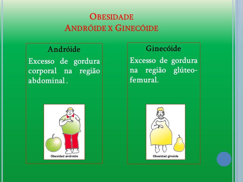 O BESIDADE A NDRÓIDE X G INECÓIDE Andróide Excesso de gordura corporal na região abdominal. Ginecóide Excesso de gordura na região glúteo- femural.