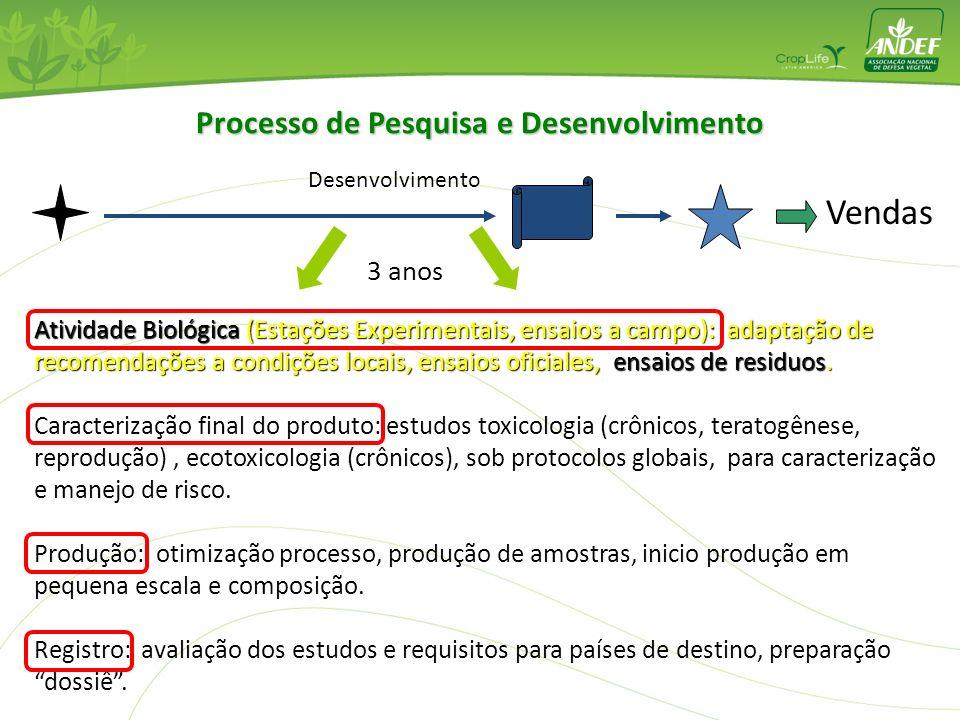 Pre-Desenvolv Atividade Biológica (Estações Experimentais): confirmação de eficácia e seletividade, definição curvas dose-resposta, primeiros ensaios