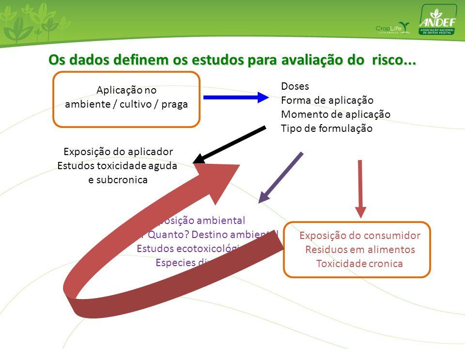 Desenvolvimento Vendas Atividade Biológica (Estações Experimentais, ensaios a campo): adaptação de recomendações a condições locais, ensaios oficiales
