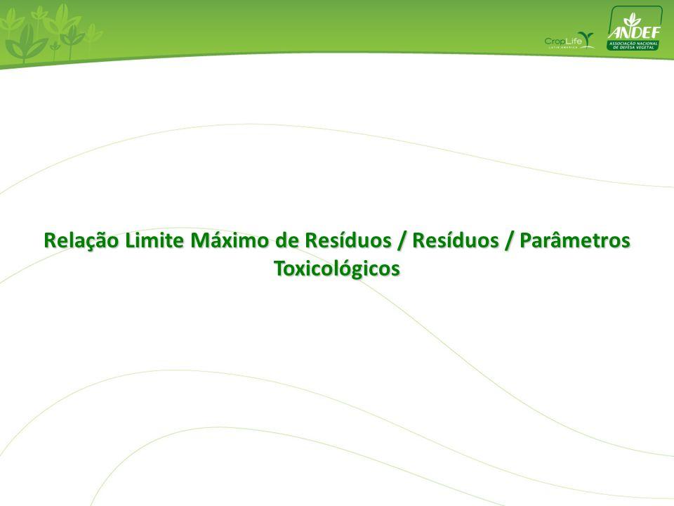 Limite Máximo de Resíduos no Brasil BPA Boas Práticas Agrícolas BPL Boas Práticas de Laboratório Estudos de Resíduos RDC nº 04