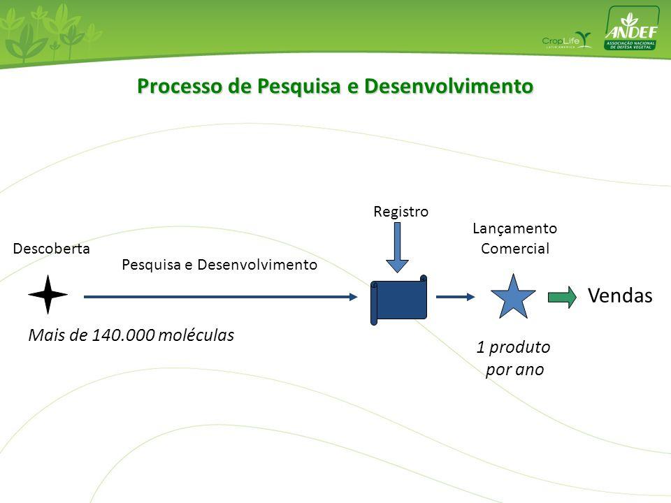 Como se desenvolve um produto? Quando se analisam os resíduos?
