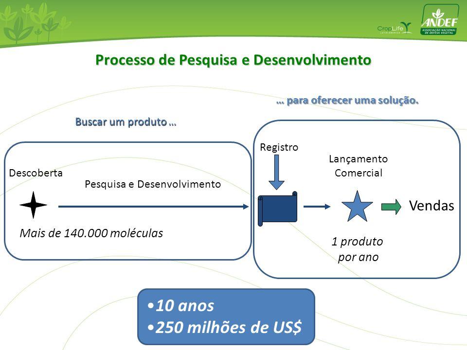 Descoberta Lançamento Comercial Registro Vendas Pesquisa e Desenvolvimento Mais de 140.000 moléculas 1 produto por ano Processo de Pesquisa e Desenvol