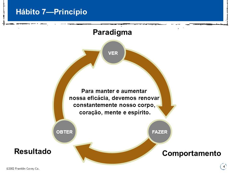 ©2002 Franklin Covey Co. 4 Hábito 7Princípio Paradigma VER FAZEROBTER Comportamento Resultado Para manter e aumentar nossa eficácia, devemos renovar c