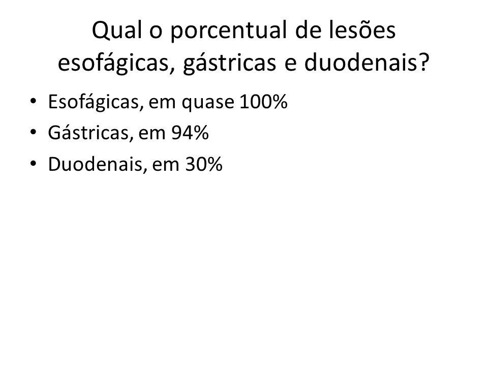 Qual o porcentual de lesões esofágicas, gástricas e duodenais? Esofágicas, em quase 100% Gástricas, em 94% Duodenais, em 30%
