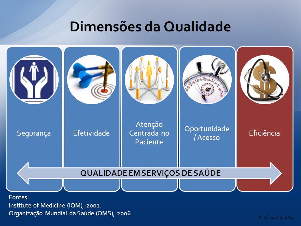 Fontes: Institute of Medicine (IOM), 2001. Organização Mundial da Saúde (OMS), 2006 QUALIDADE EM SERVIÇOS DE SAÚDE Dimensões da Qualidade Prof. Gama,