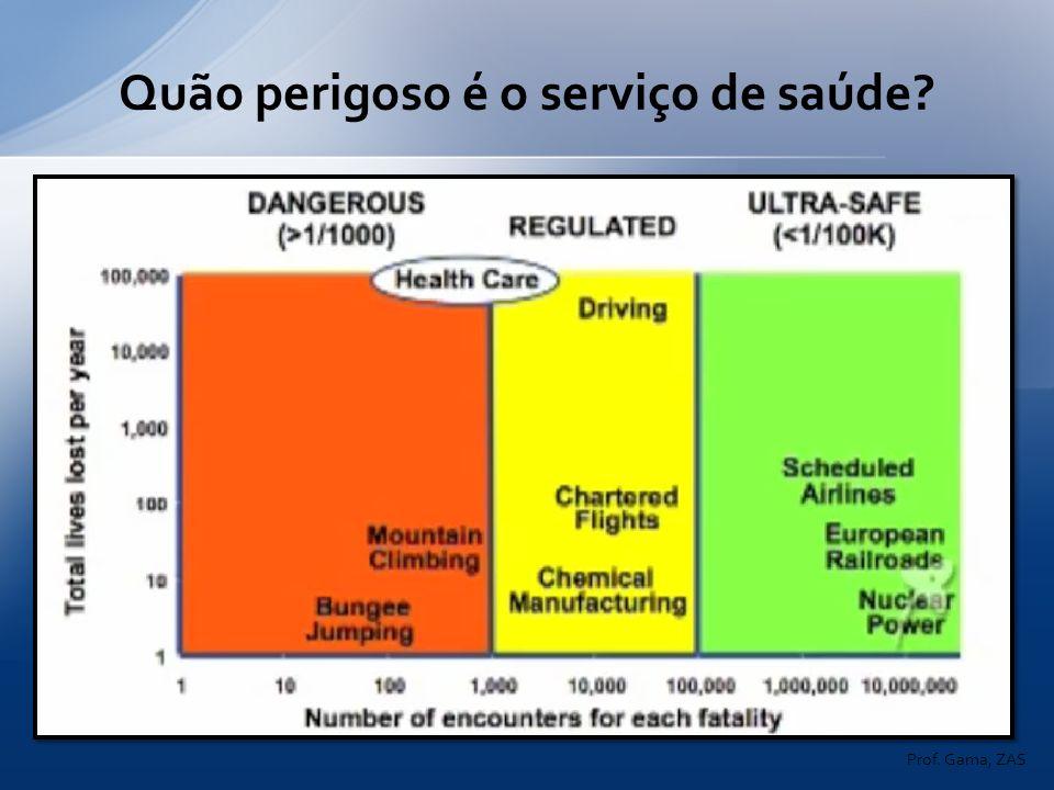Quão perigoso é o serviço de saúde? Prof. Gama, ZAS