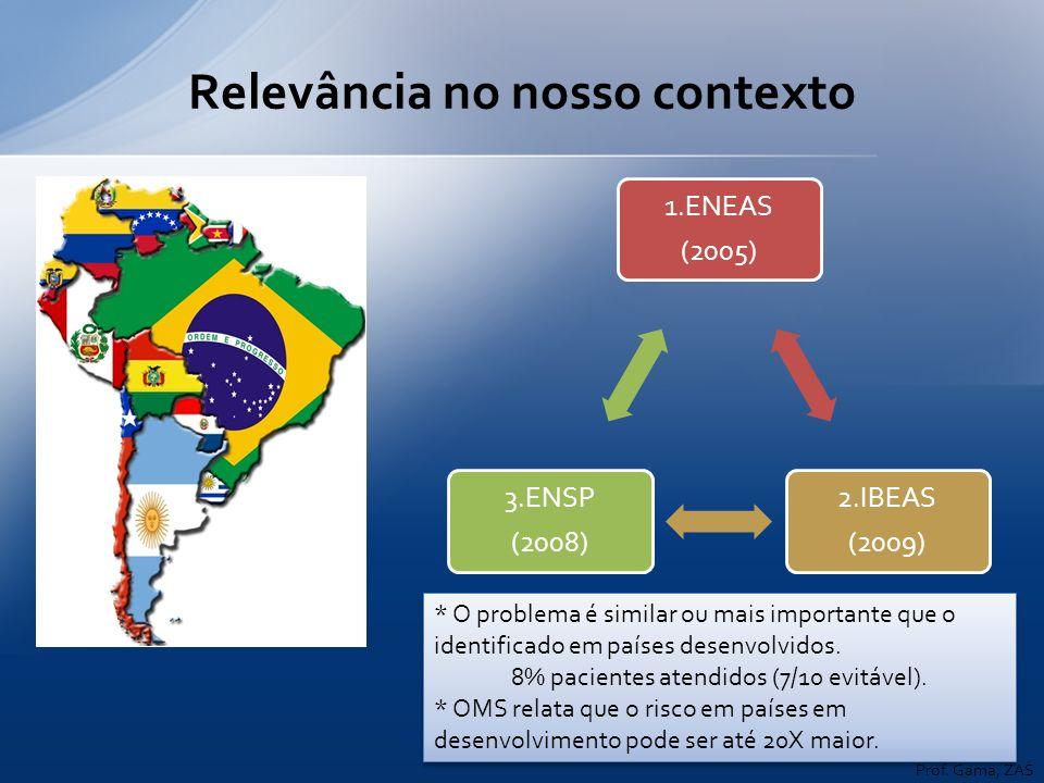 Relevância no nosso contexto 1.ENEAS (2005) 2.IBEAS (2009) 3.ENSP (2008) * O problema é similar ou mais importante que o identificado em países desenv