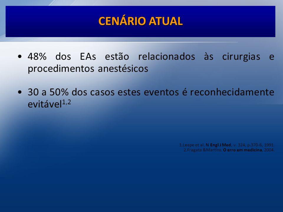 48% dos EAs estão relacionados às cirurgias e procedimentos anestésicos 30 a 50% dos casos estes eventos é reconhecidamente evitável 1,2 1.Leape et al