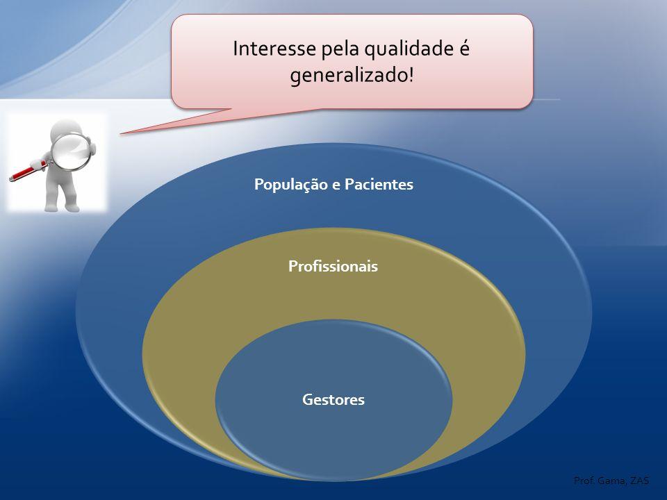 População e Pacientes Profissionais Gestores Prof. Gama, ZAS Interesse pela qualidade é generalizado!
