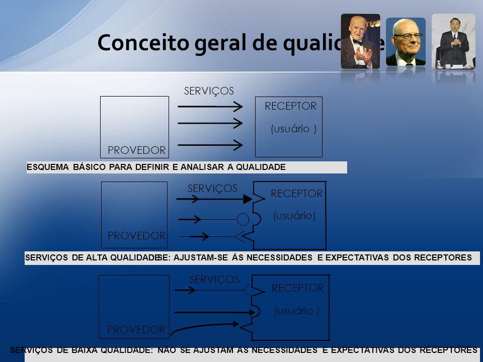 Segurança Conforto Design Baixo consumo Desempenho Dimensões da qualidade de um automóvel Prof.