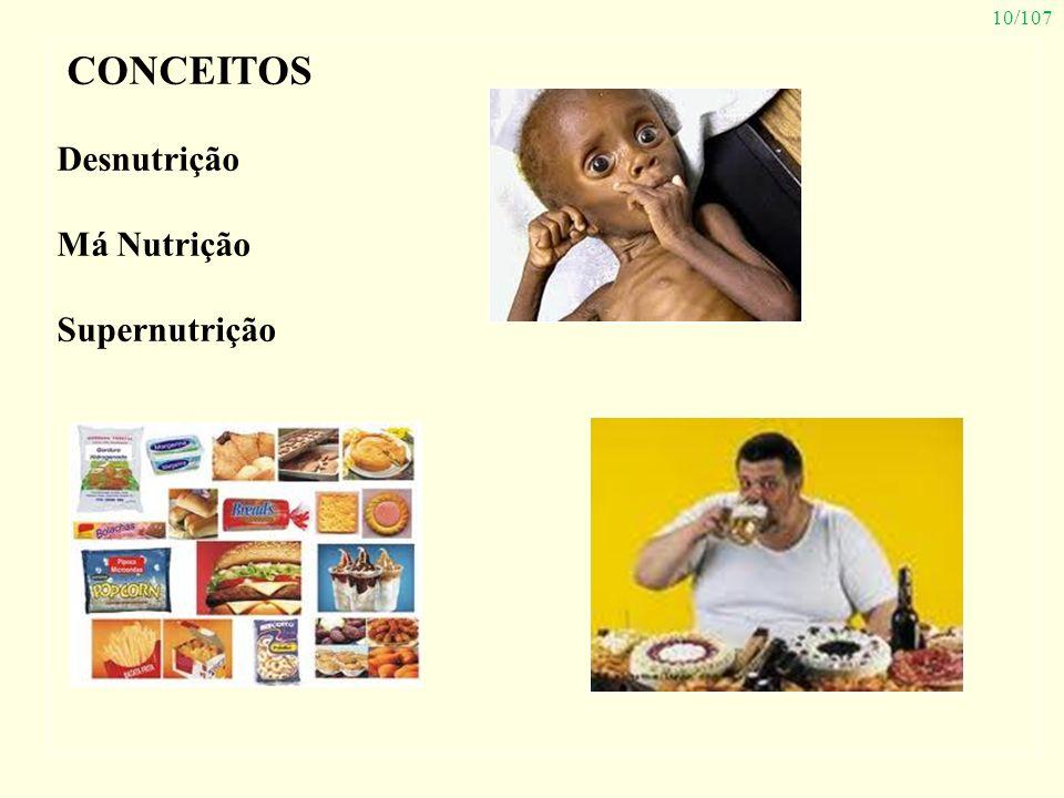 10/107 CONCEITOS Desnutrição Má Nutrição Supernutrição
