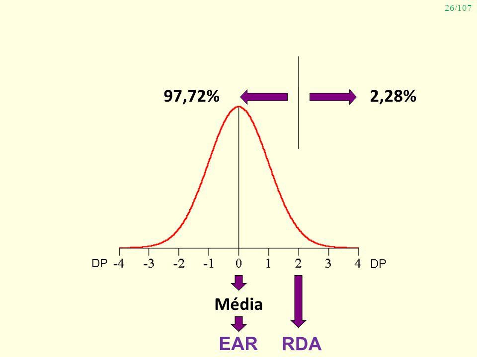 26/107 Média 2,28%97,72% EAR DP RDA
