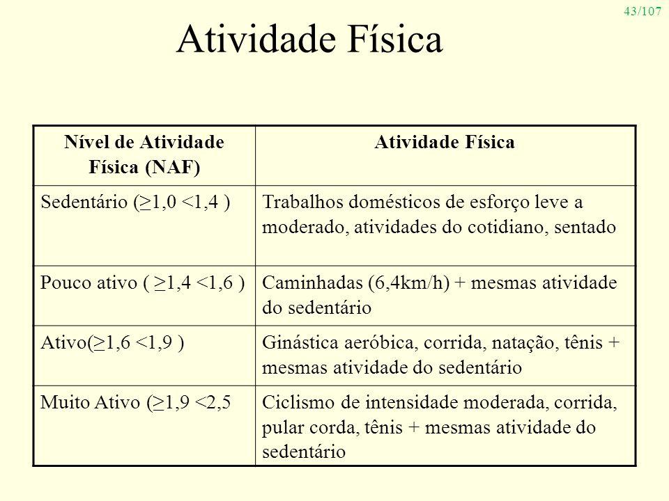 43/107 Atividade Física Nível de Atividade Física (NAF) Atividade Física Sedentário (1,0 <1,4 )Trabalhos domésticos de esforço leve a moderado, ativid