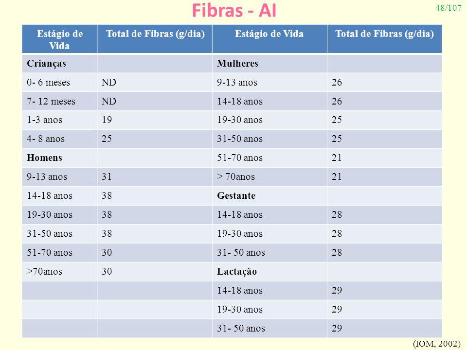48/107 Fibras - AI Estágio de Vida Total de Fibras (g/dia)Estágio de VidaTotal de Fibras (g/dia) CriançasMulheres 0- 6 mesesND9-13 anos26 7- 12 mesesN