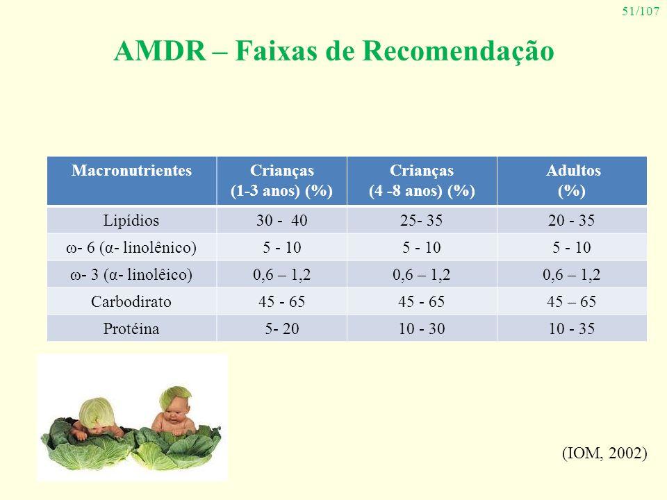 51/107 AMDR – Faixas de Recomendação (IOM, 2002) MacronutrientesCrianças (1-3 anos) (%) Crianças (4 -8 anos) (%) Adultos (%) Lipídios30 - 4025- 3520 -