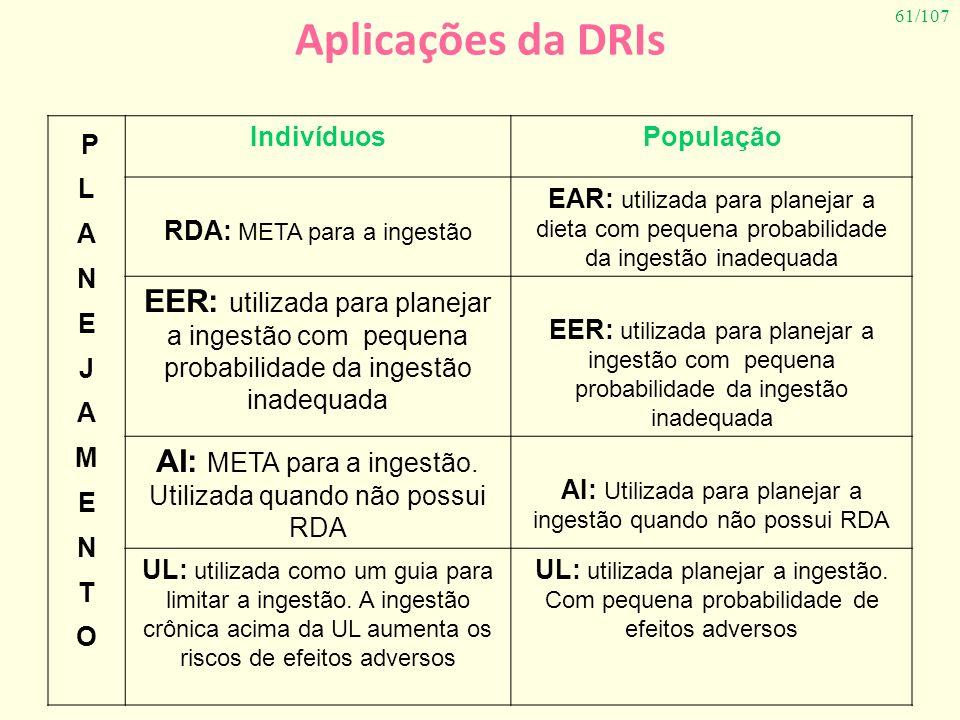 61/107 Aplicações da DRIs P L A N E J A M E N T O IndivíduosPopulação RDA: META para a ingestão EAR: utilizada para planejar a dieta com pequena proba