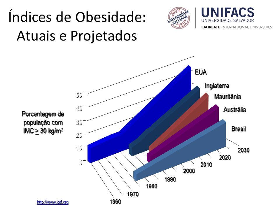 Índices de Obesidade: Atuais e Projetados 0 10 20 30 40 50 1960 1970 1980 1990 2000 2010 2020 2030 EUA Inglaterra Mauritânia Austrália Brasil Porcenta