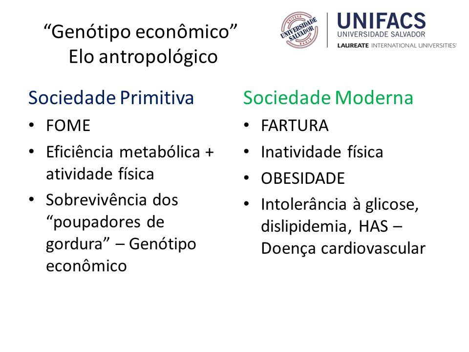 Genótipo econômico Elo antropológico Sociedade Primitiva FOME Eficiência metabólica + atividade física Sobrevivência dos poupadores de gordura – Genót