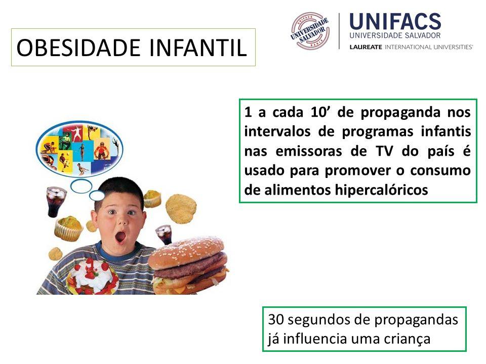 1 a cada 10 de propaganda nos intervalos de programas infantis nas emissoras de TV do país é usado para promover o consumo de alimentos hipercalóricos