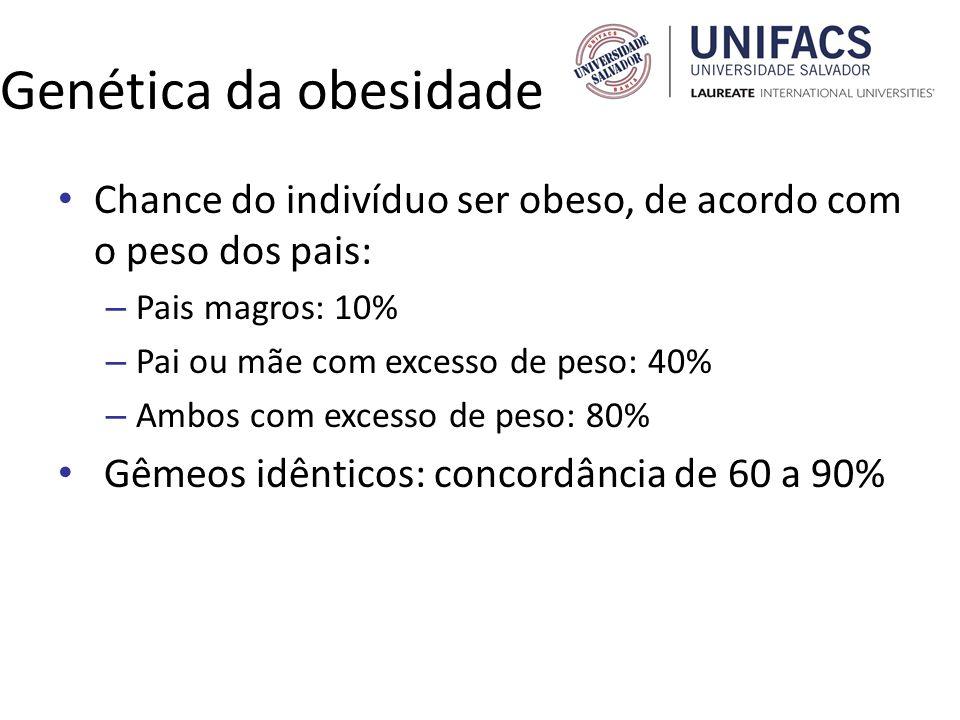 Genética da obesidade Chance do indivíduo ser obeso, de acordo com o peso dos pais: – Pais magros: 10% – Pai ou mãe com excesso de peso: 40% – Ambos c