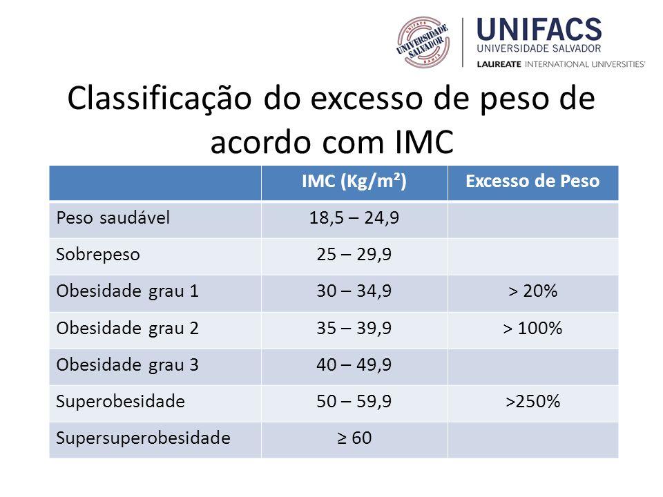 Classificação do excesso de peso de acordo com IMC IMC (Kg/m²)Excesso de Peso Peso saudável18,5 – 24,9 Sobrepeso25 – 29,9 Obesidade grau 130 – 34,9> 2