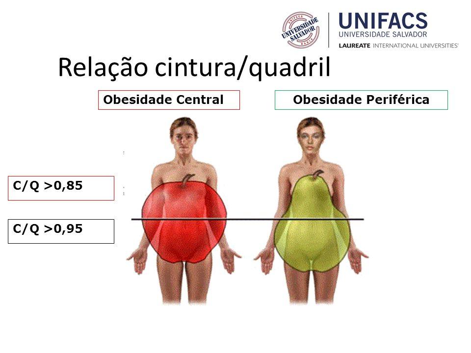 Relação cintura/quadril C/Q >0,95 C/Q >0,85 Obesidade CentralObesidade Periférica