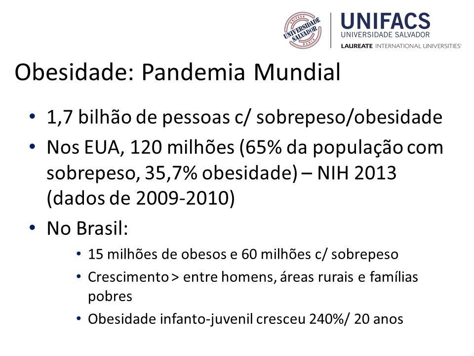 Obesidade: Pandemia Mundial 1,7 bilhão de pessoas c/ sobrepeso/obesidade Nos EUA, 120 milhões (65% da população com sobrepeso, 35,7% obesidade) – NIH