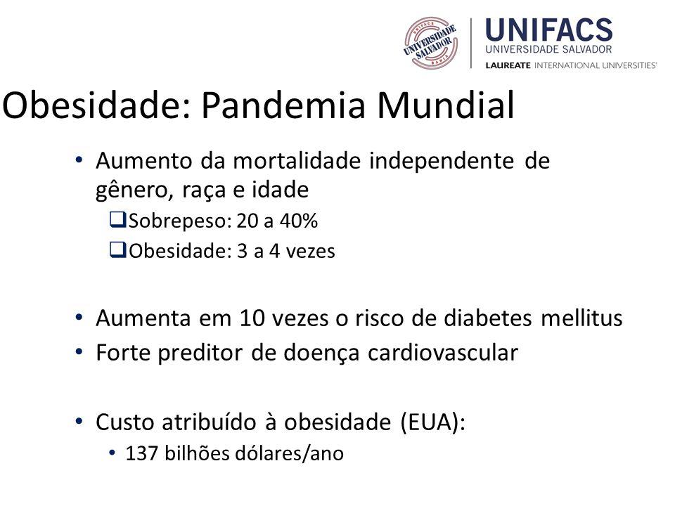 Obesidade: Pandemia Mundial Aumento da mortalidade independente de gênero, raça e idade Sobrepeso: 20 a 40% Obesidade: 3 a 4 vezes Aumenta em 10 vezes