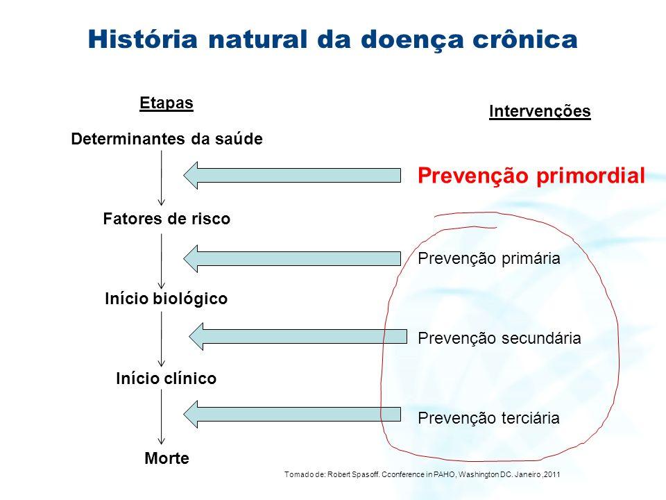 História natural da doença crônica Etapas Determinantes da saúde Fatores de risco Início biológico Início clínico Morte Intervenções Prevenção primord