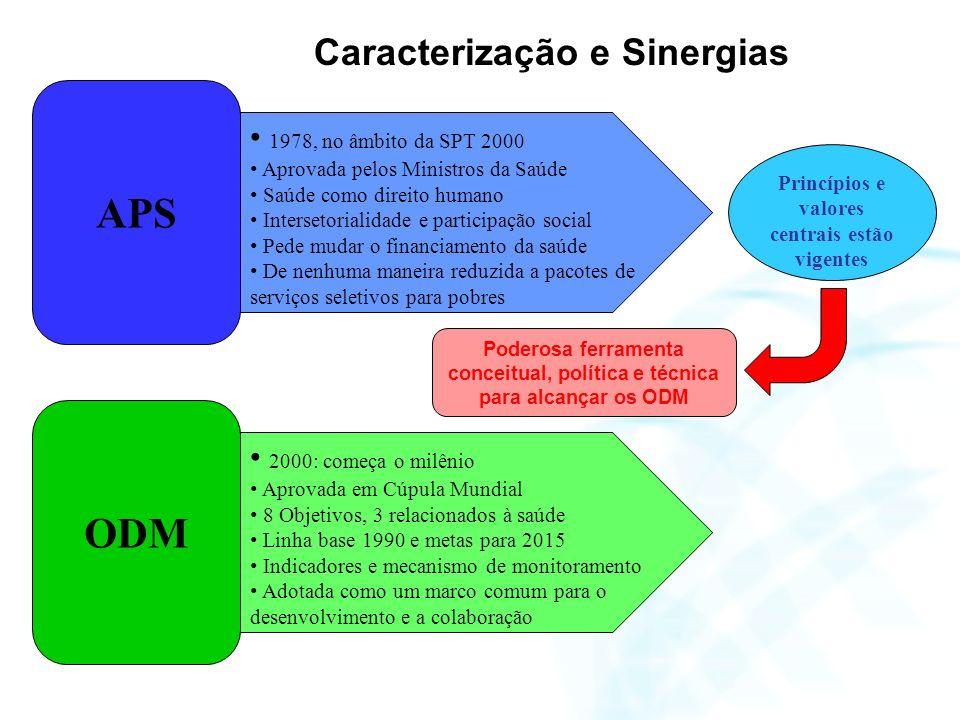 APS 1978, no âmbito da SPT 2000 Aprovada pelos Ministros da Saúde Saúde como direito humano Intersetorialidade e participação social Pede mudar o fina