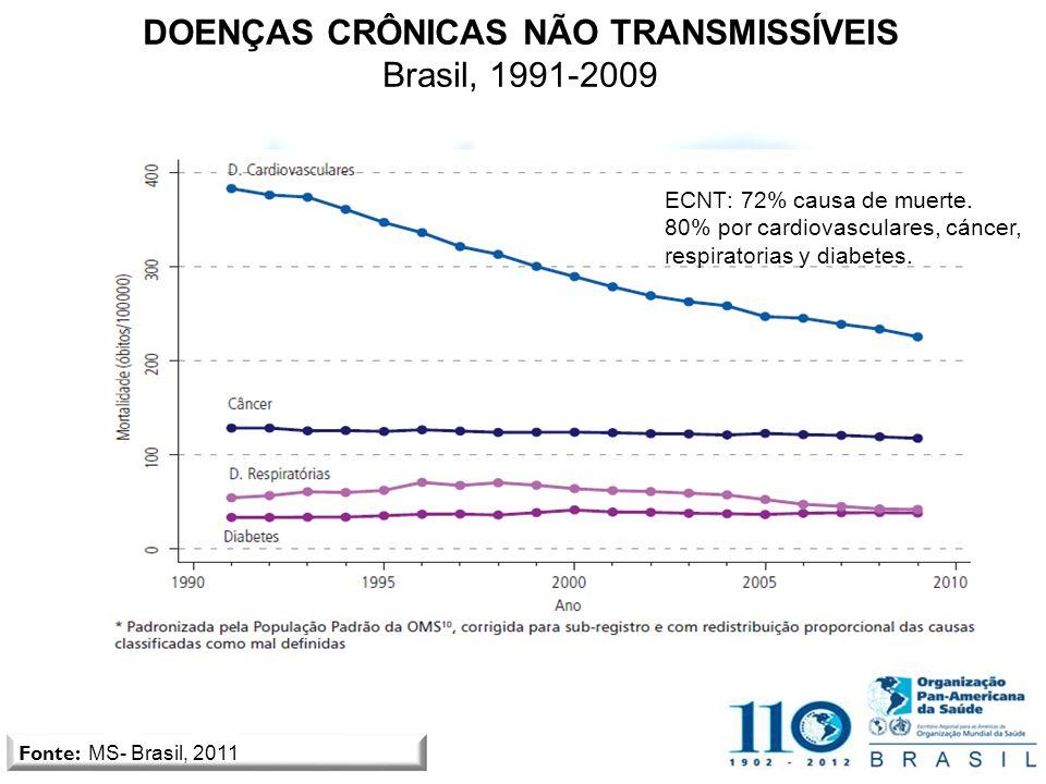 DOENÇAS CRÔNICAS NÃO TRANSMISSÍVEIS Brasil, 1991-2009 Fonte: MS- Brasil, 2011 ECNT: 72% causa de muerte. 80% por cardiovasculares, cáncer, respiratori