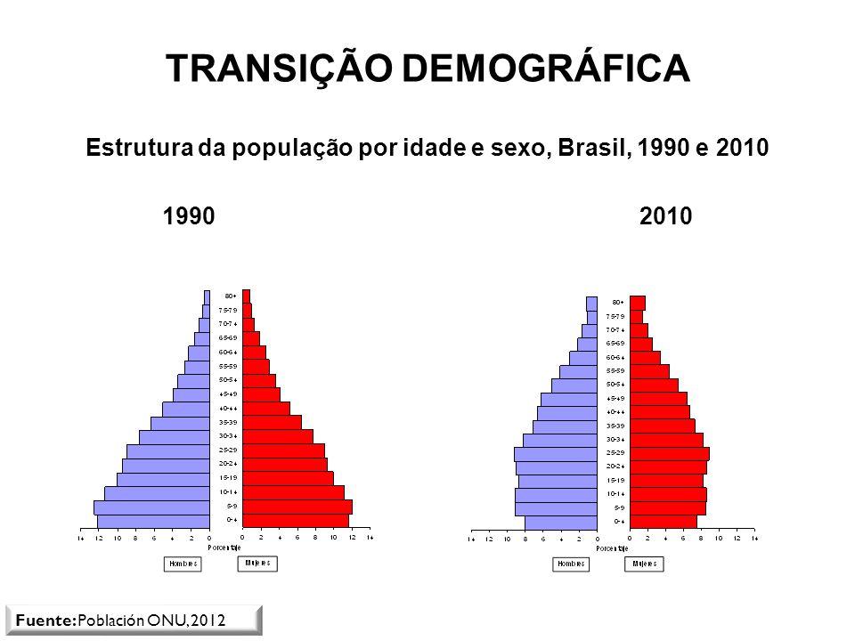 Estrutura da população por idade e sexo, Brasil, 1990 e 2010 1990 2010 TRANSIÇÃO DEMOGRÁFICA Fuente: Población ONU, 2012