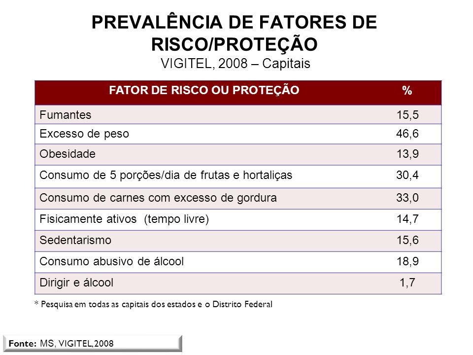 Média dos principais indicadores do VIGITEL 2009 Capitais do Brasil, 2009 FATOR DE RISCO OU PROTEÇÃO% Fumantes15,5 Excesso de peso46,6 Obesidade13,9 C