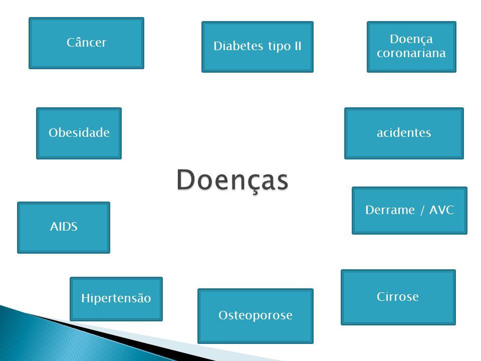 Obesidade AIDS Câncer acidentes Doença coronariana Derrame / AVC Osteoporose Diabetes tipo II Hipertensão Cirrose