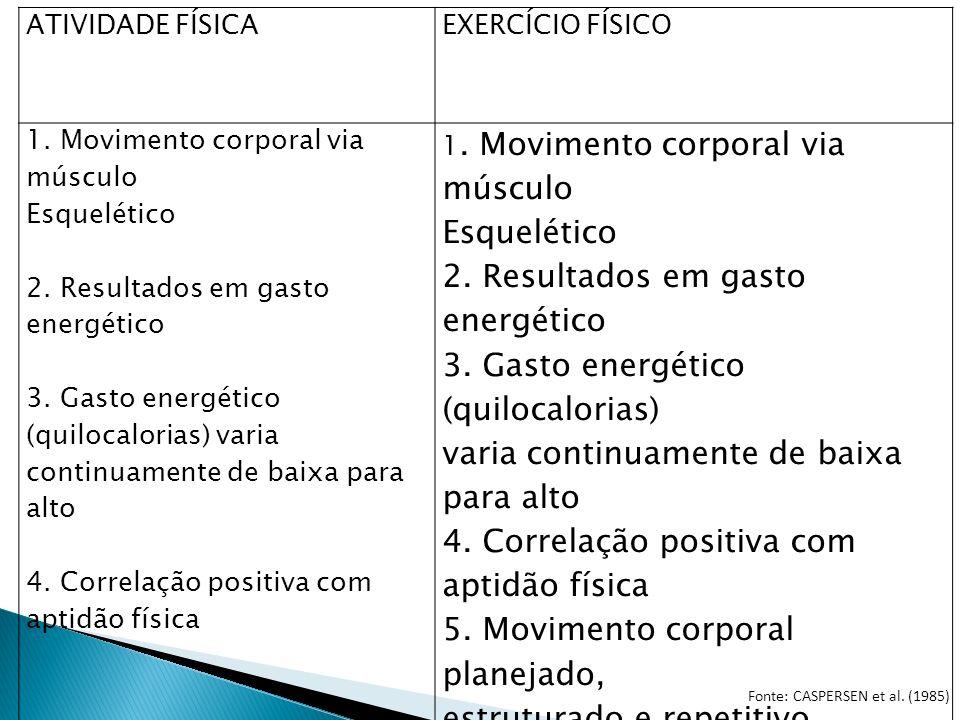 ATIVIDADE FÍSICAEXERCÍCIO FÍSICO 1. Movimento corporal via músculo Esquelético 2. Resultados em gasto energético 3. Gasto energético (quilocalorias) v