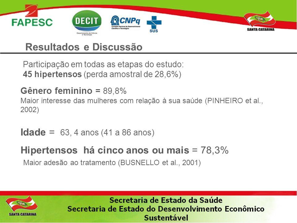 Resultados e Discussão Gênero feminino = 89,8% Maior interesse das mulheres com relação à sua saúde (PINHEIRO et al., 2002) Idade = 63, 4 anos (41 a 8