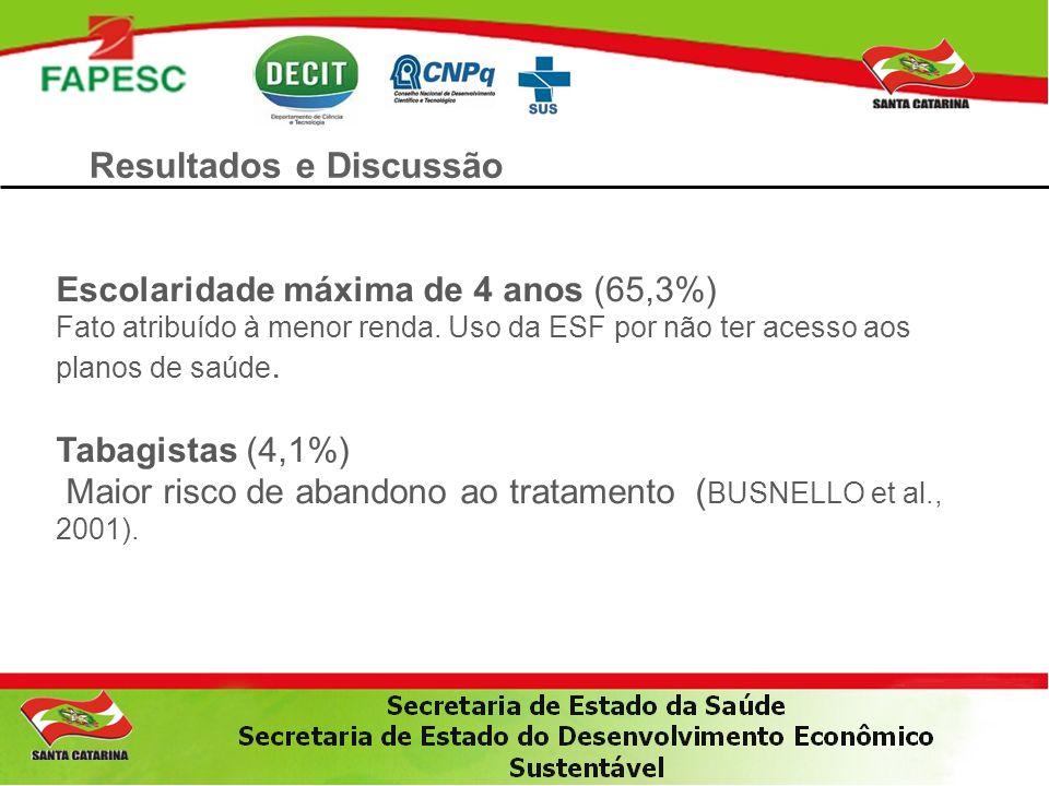 Resultados e Discussão Escolaridade máxima de 4 anos (65,3%) Fato atribuído à menor renda. Uso da ESF por não ter acesso aos planos de saúde. Tabagist