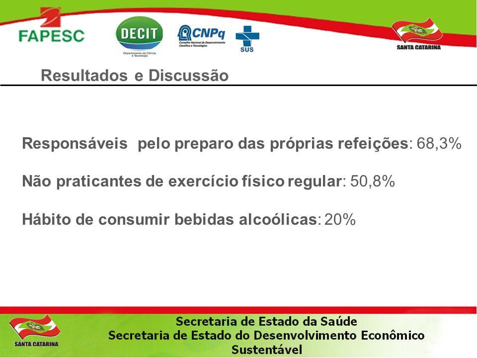 Resultados e Discussão Responsáveis pelo preparo das próprias refeições: 68,3% Não praticantes de exercício físico regular: 50,8% Hábito de consumir b
