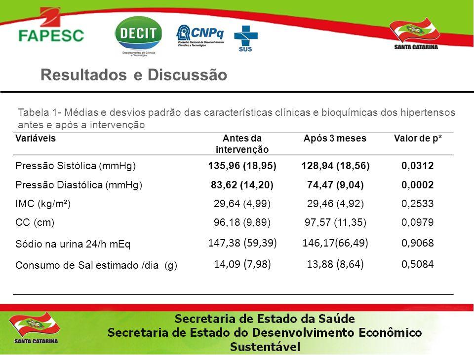 Resultados e Discussão Tabela 1- Médias e desvios padrão das características clínicas e bioquímicas dos hipertensos antes e após a intervenção Variáve
