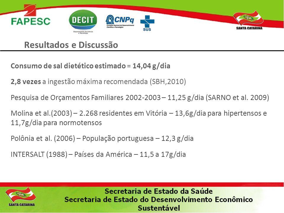 Resultados e Discussão Consumo de sal dietético estimado = 14,04 g/dia 2,8 vezes a ingestão máxima recomendada (SBH,2010) Pesquisa de Orçamentos Famil