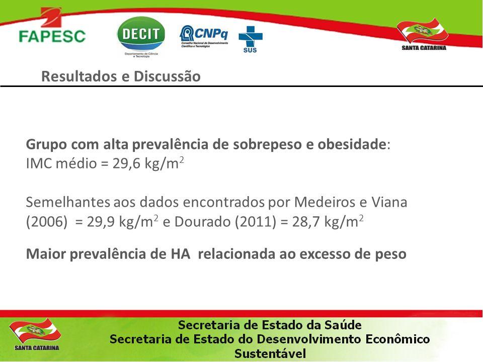 Resultados e Discussão Grupo com alta prevalência de sobrepeso e obesidade: IMC médio = 29,6 kg/m 2 Semelhantes aos dados encontrados por Medeiros e V