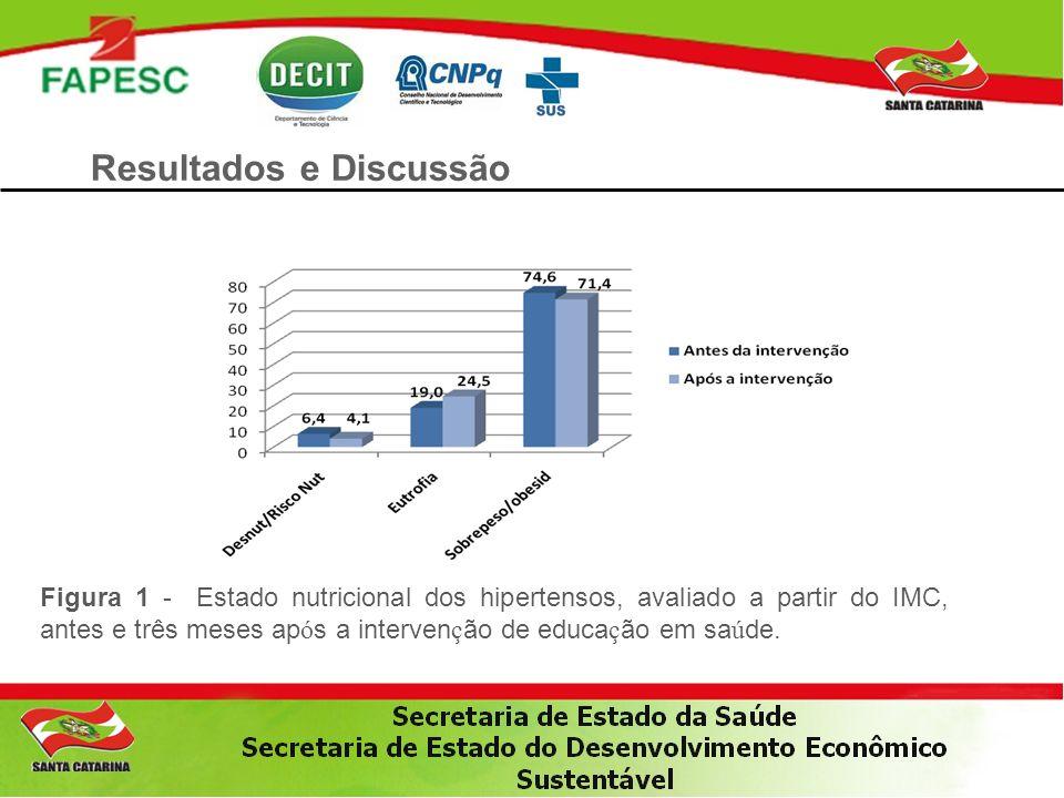 Resultados e Discussão Figura 1 - Estado nutricional dos hipertensos, avaliado a partir do IMC, antes e três meses ap ó s a interven ç ão de educa ç ã