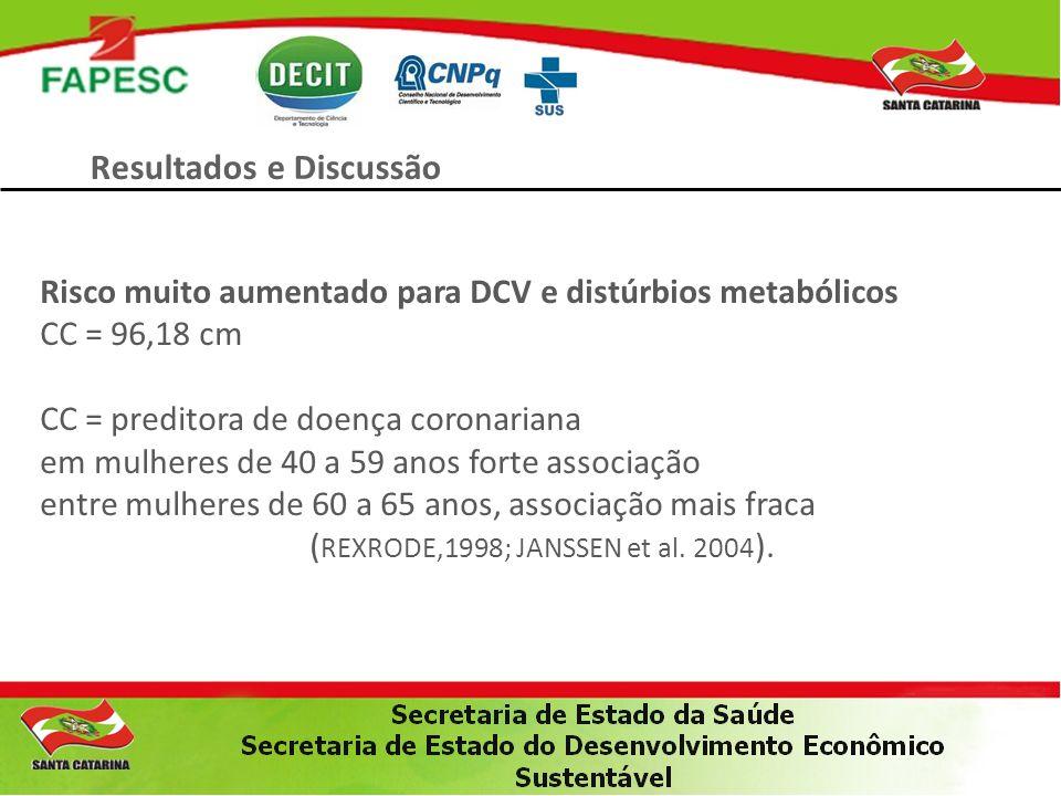 Resultados e Discussão Risco muito aumentado para DCV e distúrbios metabólicos CC = 96,18 cm CC = preditora de doença coronariana em mulheres de 40 a