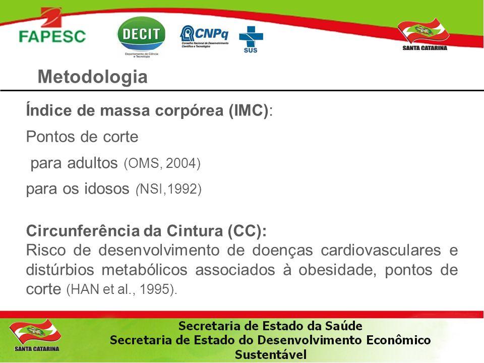Metodologia Índice de massa corpórea (IMC): Pontos de corte para adultos (OMS, 2004) para os idosos (NSI,1992) Circunferência da Cintura (CC): Risco d