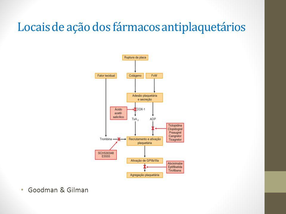 Locais de ação dos fármacos antiplaquetários Goodman & Gilman