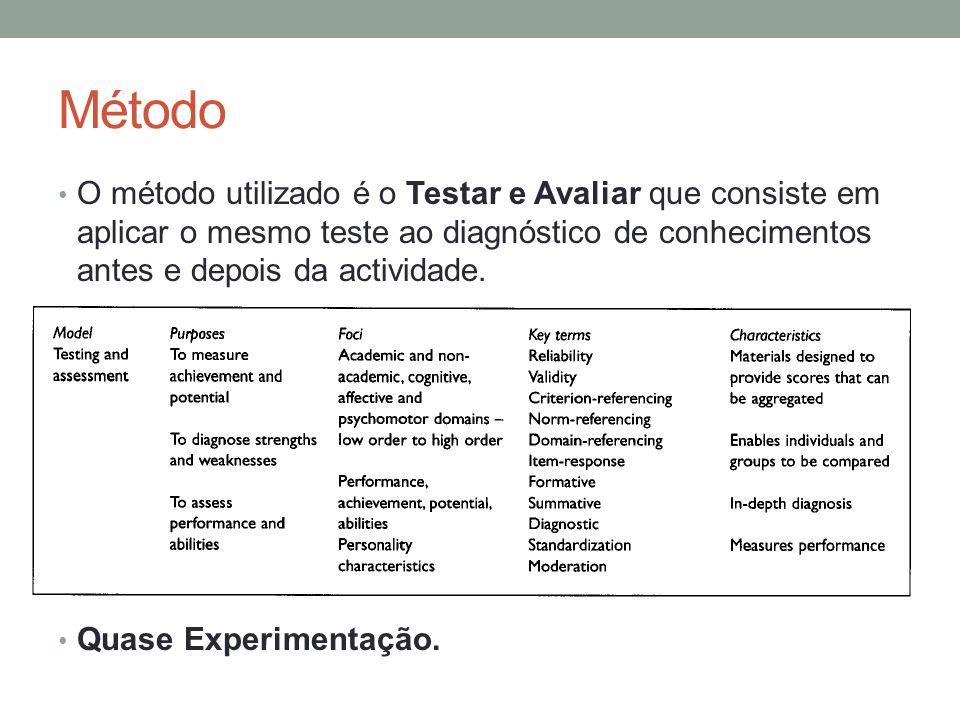 Método O método utilizado é o Testar e Avaliar que consiste em aplicar o mesmo teste ao diagnóstico de conhecimentos antes e depois da actividade. Qua