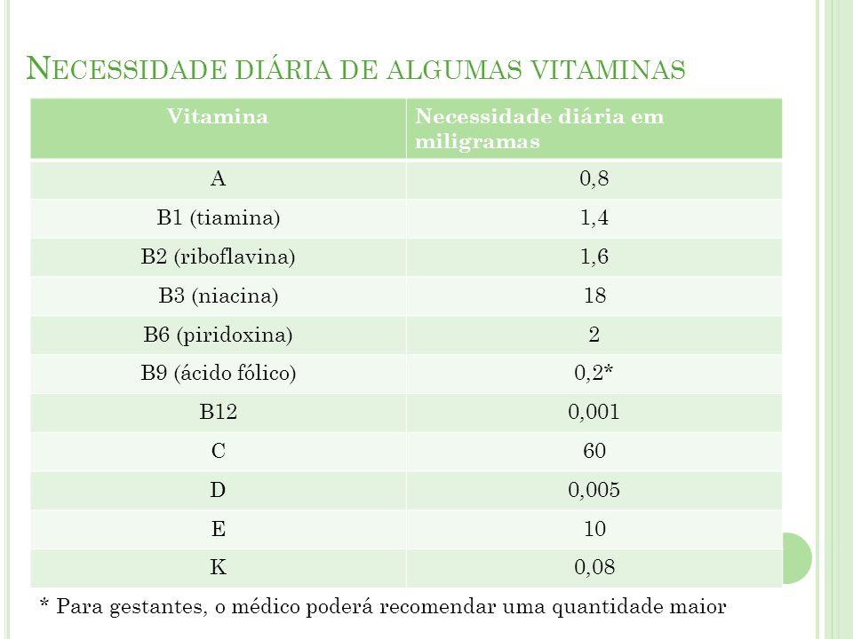 F UNÇÕES DO ÁCIDO FÓLICO OU VITAMINA B 9 Aumenta a produção de hemácias Auxilia na síntese do DNA e multiplicação celular Auxilia na digestão e utilização das proteínas