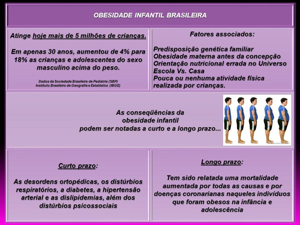 OBESIDADE INFANTIL BRASILEIRA Atinge hoje mais de 5 milhões de crianças. Em apenas 30 anos, aumentou de 4% para 18% as crianças e adolescentes do sexo