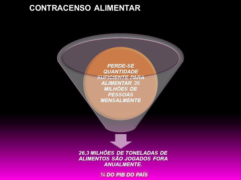 PERDE-SE QUANTIDADE SUFICIENTE PARA ALIMENTAR 35 MILHÕES DE PESSOAS MENSALMENTE 26,3 MILHÕES DE TONELADAS DE ALIMENTOS SÃO JOGADOS FORA ANUALMENTE. CO